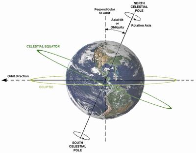 地球の自転スピードは新幹線の約6倍
