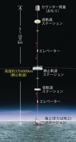 宇宙エレベーターの仕組み