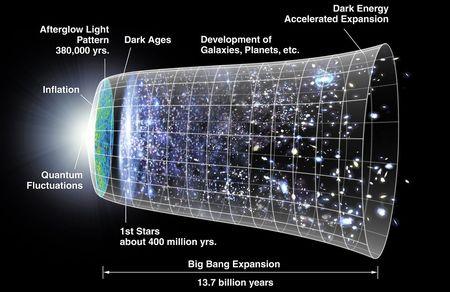 宇宙の誕生