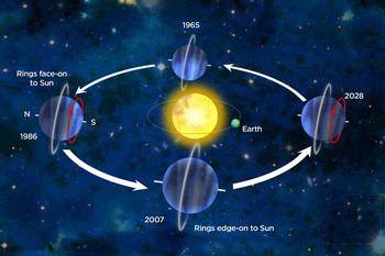 天王星の一日と一年の長さ