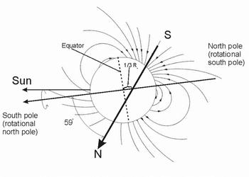 天王星の磁場