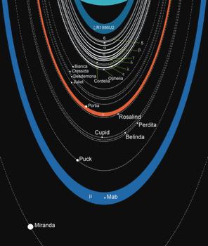 天王星の衛星