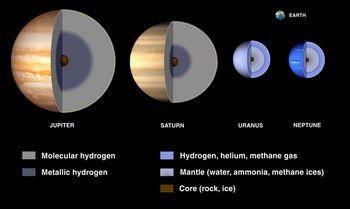 天王星型惑星