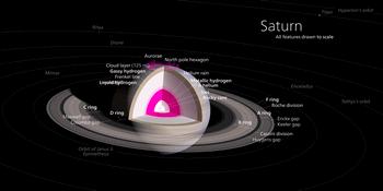 土星はガスでできている