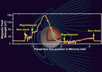 水星の磁場と磁気圏