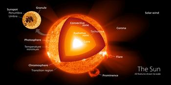 太陽の温度