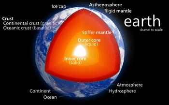 地球の内部温度とマントル